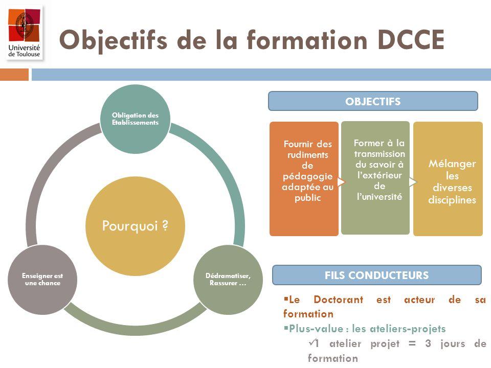 Objectifs de la formation DCCE Pourquoi ? Obligation des Etablissements Dédramatiser, Rassurer … Enseigner est une chance Fournir des rudiments de péd