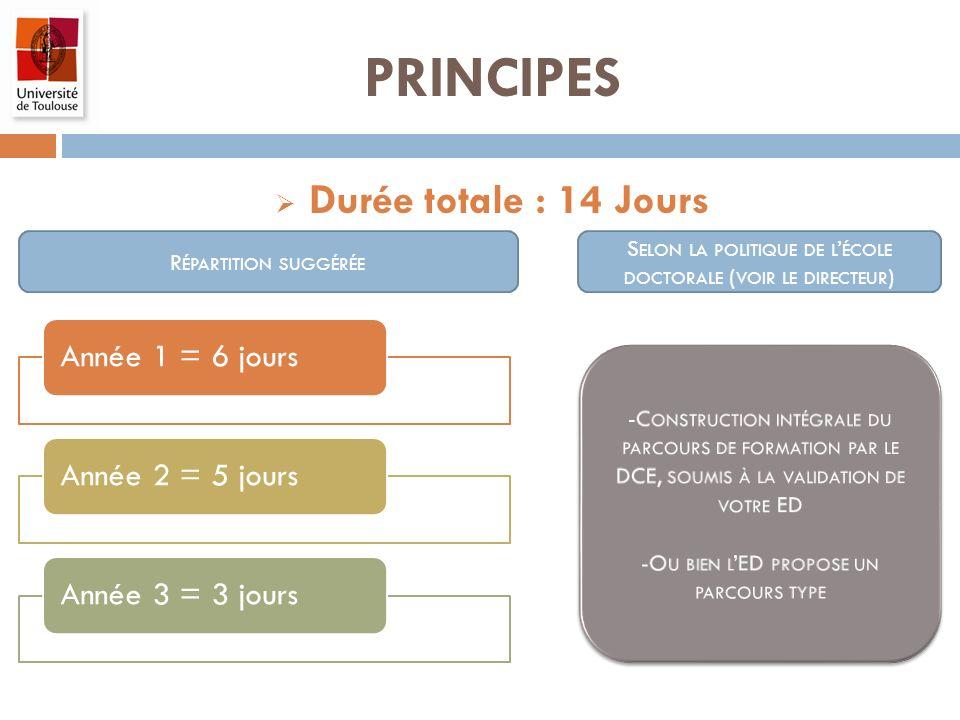 PRINCIPES Durée totale : 14 Jours Année 1 = 6 joursAnnée 2 = 5 joursAnnée 3 = 3 jours R ÉPARTITION SUGGÉRÉE S ELON LA POLITIQUE DE L ÉCOLE DOCTORALE (