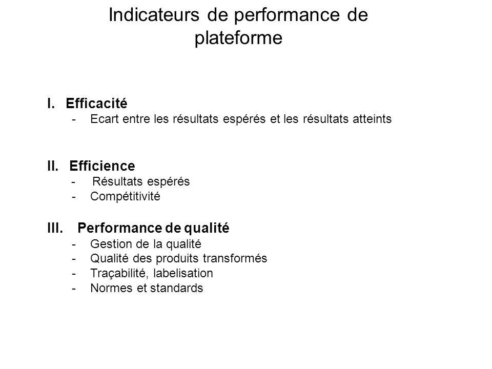 Indicateurs de performance de plateforme I.Efficacité -Ecart entre les résultats espérés et les résultats atteints II. Efficience - Résultats espérés