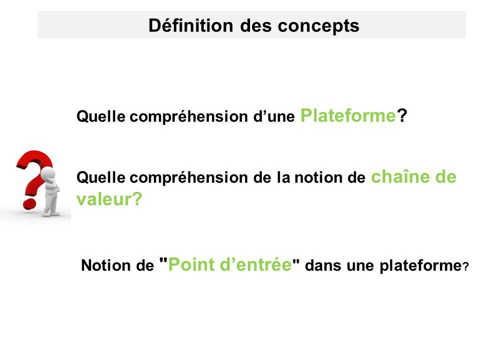 Définition des concepts Quelle compréhension dune Plateforme? Quelle compréhension de la notion de chaîne de valeur? Notion de