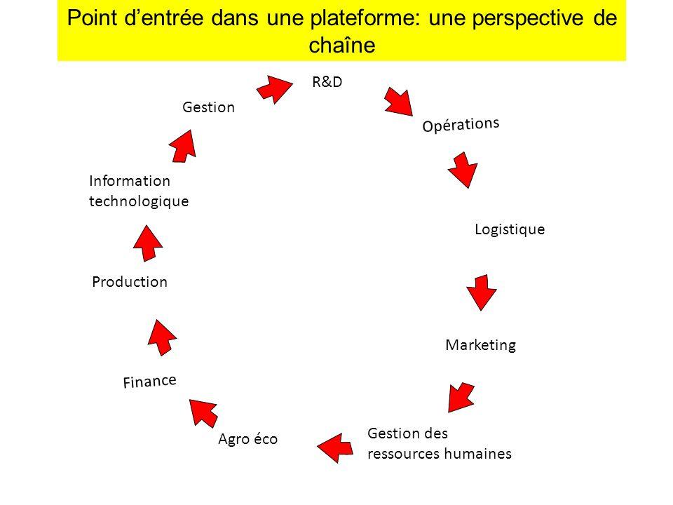 Point dentrée dans une plateforme: une perspective de chaîne R&D Information technologique Gestion Production Opérations Logistique Marketing Gestion