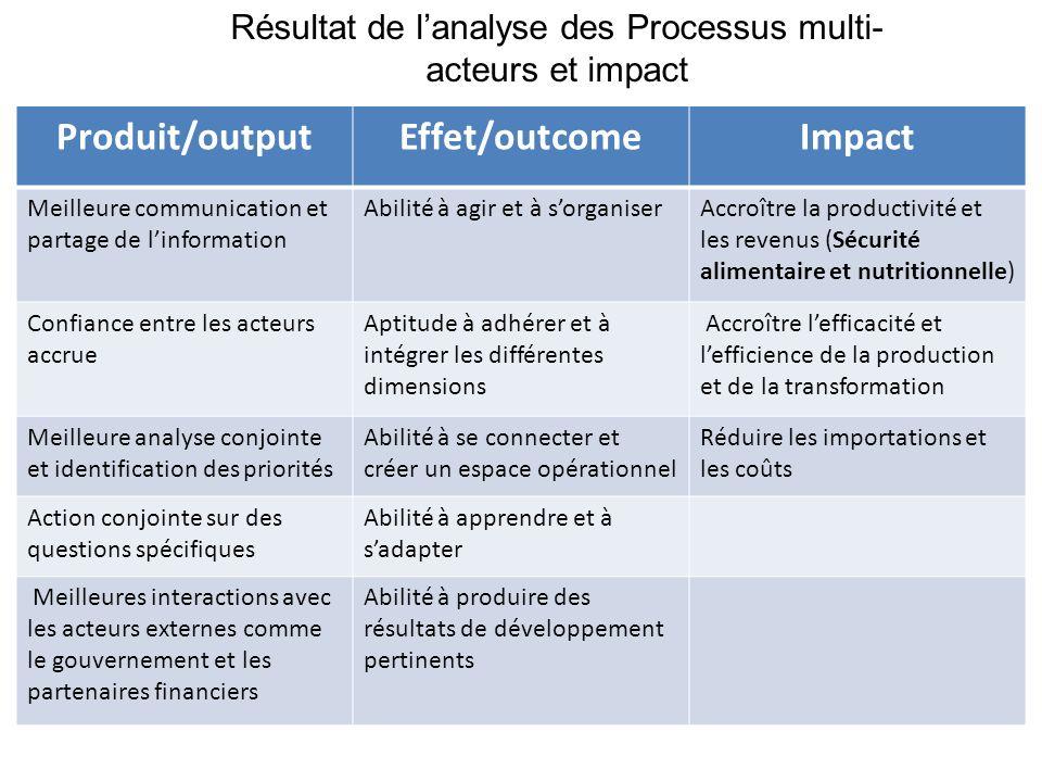 Produit/outputEffet/outcomeImpact Meilleure communication et partage de linformation Abilité à agir et à sorganiserAccroître la productivité et les re