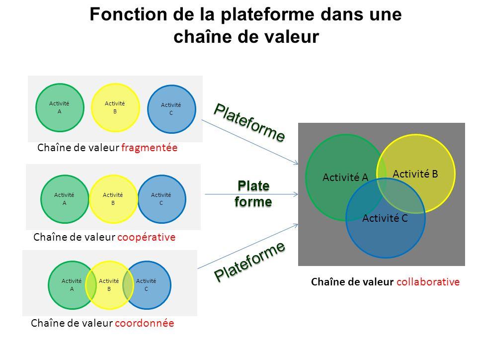 Fonction de la plateforme dans une chaîne de valeur Activité A Activité C Activité B Activité A Activité C Activité B Activité A Activité C Activité B