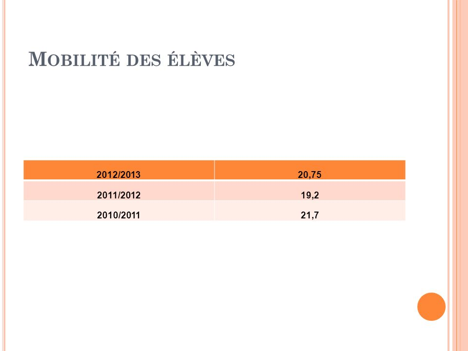 M OBILITÉ DES ÉLÈVES 2012/201320,75 2011/201219,2 2010/201121,7