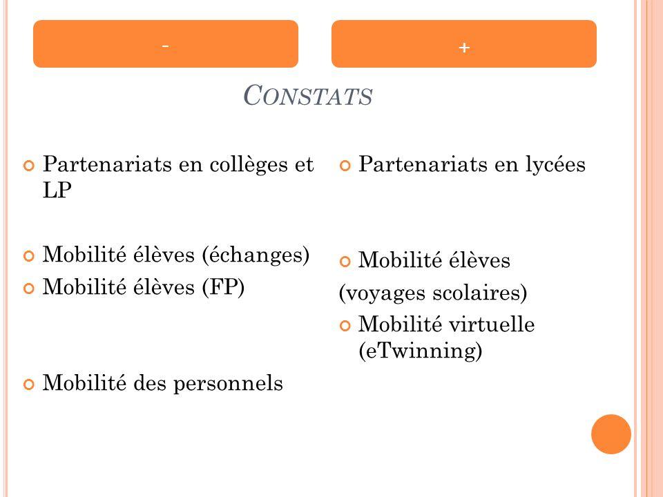 C ONSTATS Partenariats en collèges et LP Mobilité élèves (échanges) Mobilité élèves (FP) Mobilité des personnels Partenariats en lycées Mobilité élèves (voyages scolaires) Mobilité virtuelle (eTwinning) - +