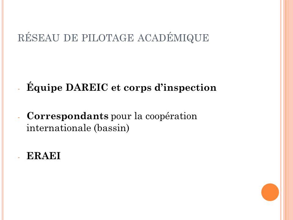 RÉSEAU DE PILOTAGE ACADÉMIQUE - Équipe DAREIC et corps dinspection - Correspondants pour la coopération internationale (bassin) - ERAEI