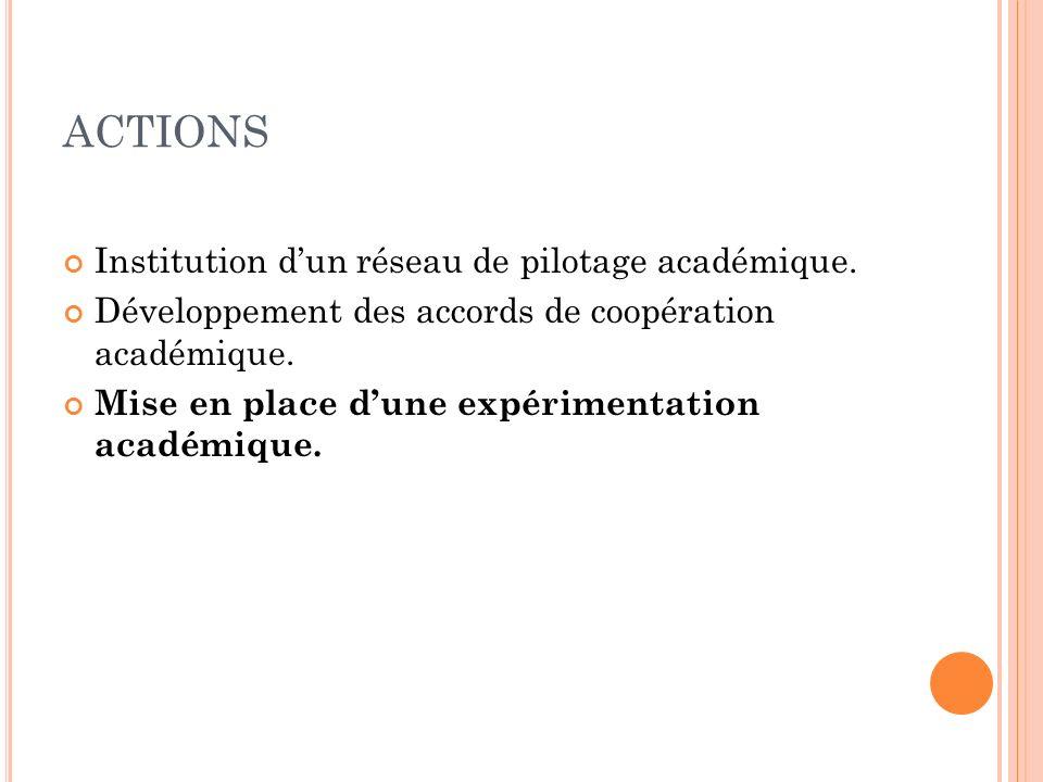 ACTIONS Institution dun réseau de pilotage académique.