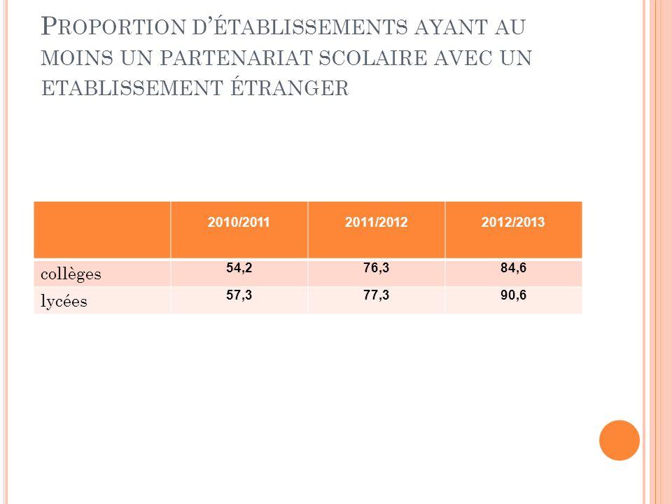 P ROPORTION D ÉTABLISSEMENTS AYANT AU MOINS UN PARTENARIAT SCOLAIRE AVEC UN ETABLISSEMENT ÉTRANGER 2010/20112011/20122012/2013 collèges 54,276,384,6 lycées 57,377,390,6