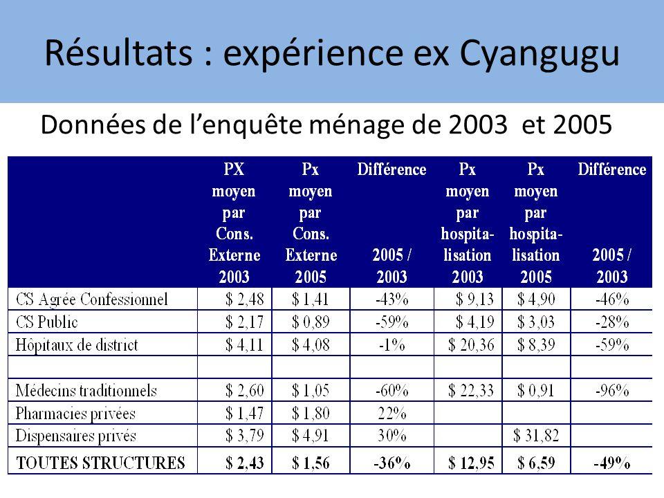 Résultats : expérience ex Cyangugu Données de lenquête ménage de 2003 et 2005