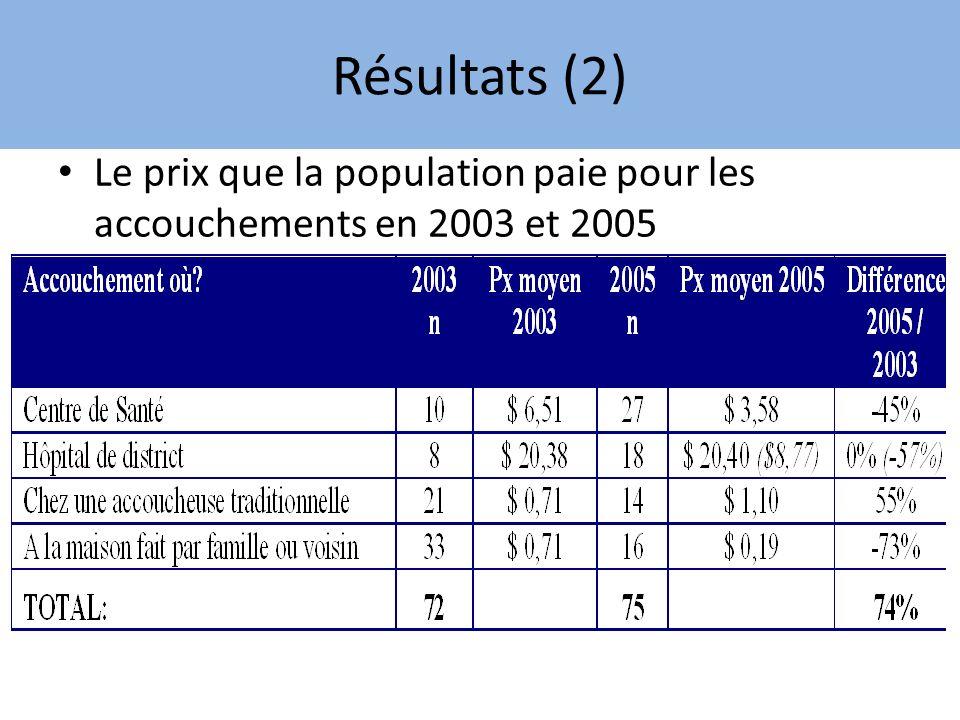 Résultats (2) Le prix que la population paie pour les accouchements en 2003 et 2005
