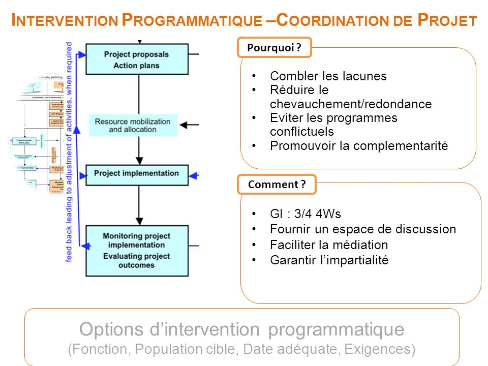 I NTERVENTION P ROGRAMMATIQUE –C OORDINATION DE P ROJET Options dintervention programmatique (Fonction, Population cible, Date adéquate, Exigences) Co
