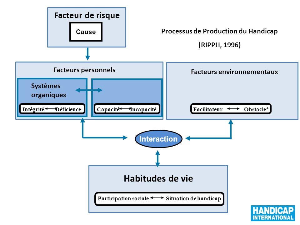 10 Systèmes organiques 10 Facteurs environnementaux Habitudes de vie Interaction Cause Facteurs personnels Processus de Production du Handicap (RIPPH,