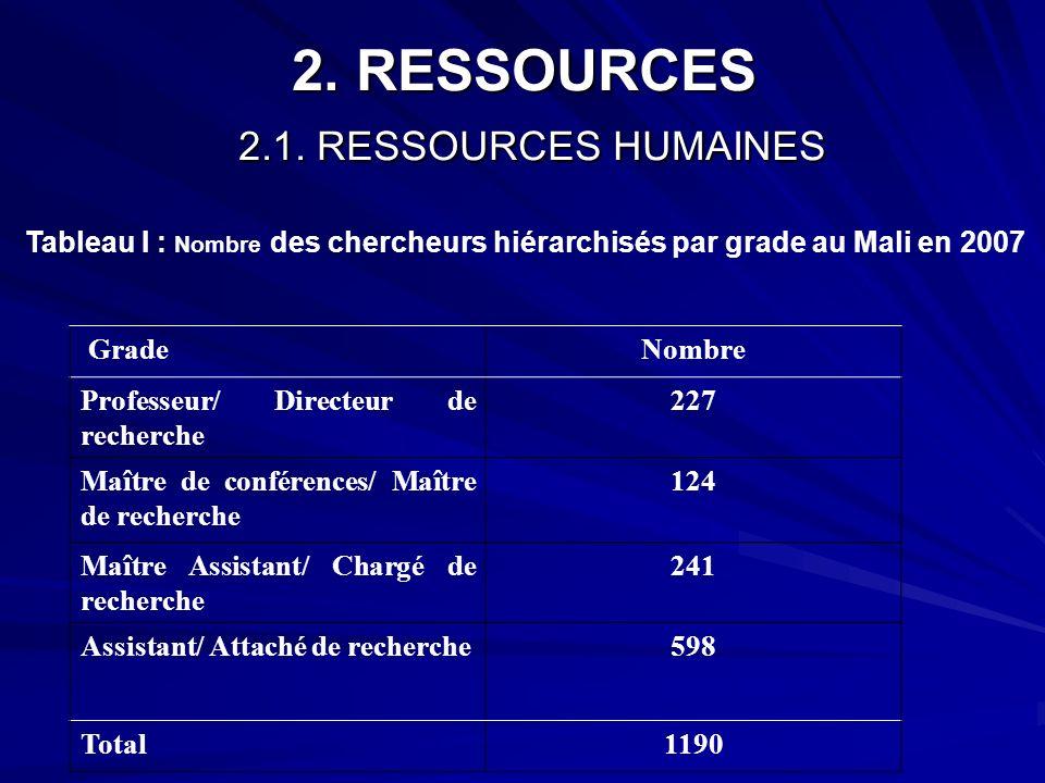 2. RESSOURCES 2.1. RESSOURCES HUMAINES Tableau I : Nombre des chercheurs hiérarchisés par grade au Mali en 2007 GradeNombre Professeur/ Directeur de r