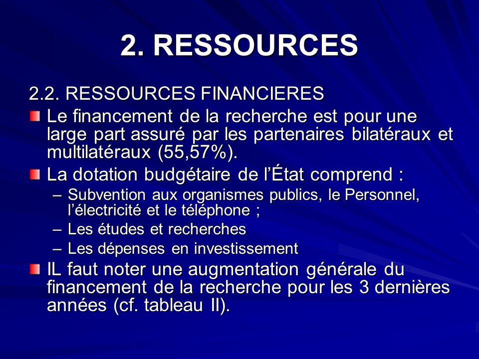 2. RESSOURCES 2.2. RESSOURCES FINANCIERES 2.2. RESSOURCES FINANCIERES Le financement de la recherche est pour une large part assuré par les partenaire