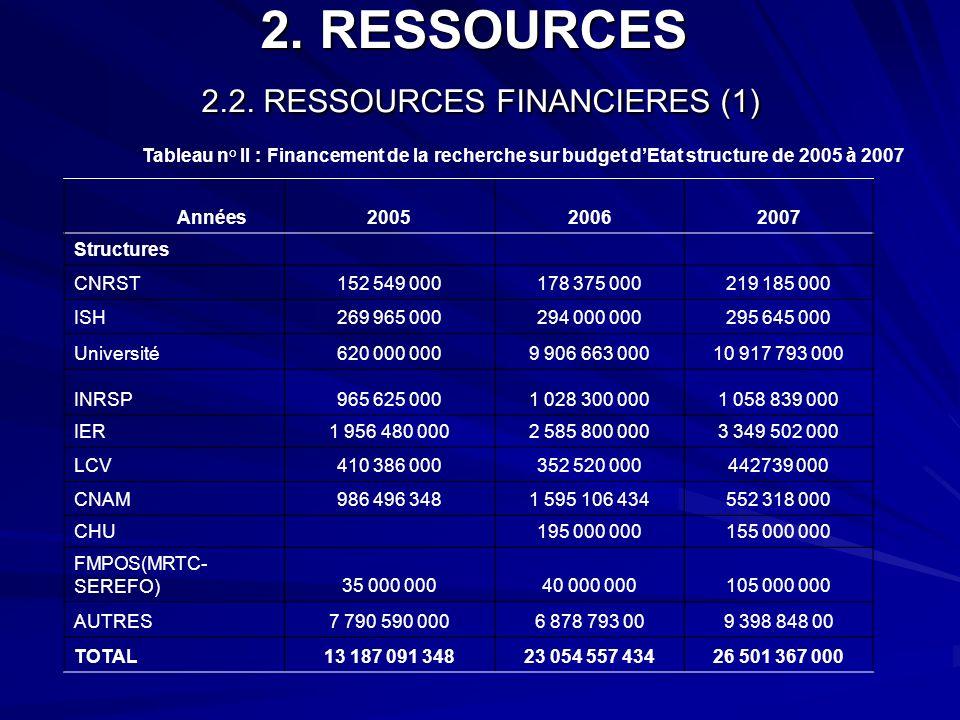 2. RESSOURCES 2.2. RESSOURCES FINANCIERES (1) Tableau n° II : Financement de la recherche sur budget dEtat structure de 2005 à 2007 Années200520062007