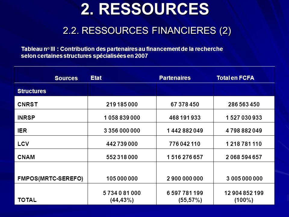 2. RESSOURCES 2.2. RESSOURCES FINANCIERES (2) Tableau n° III : Contribution des partenaires au financement de la recherche selon certaines structures
