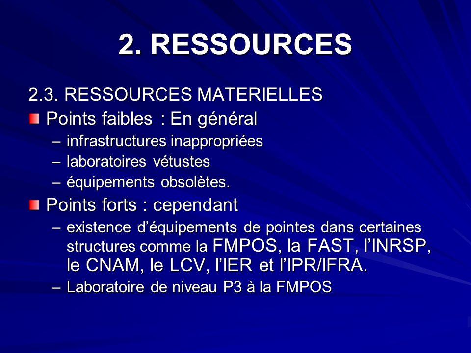 2. RESSOURCES 2.3. RESSOURCES MATERIELLES Points faibles : En général –infrastructures inappropriées –laboratoires vétustes –équipements obsolètes. Po