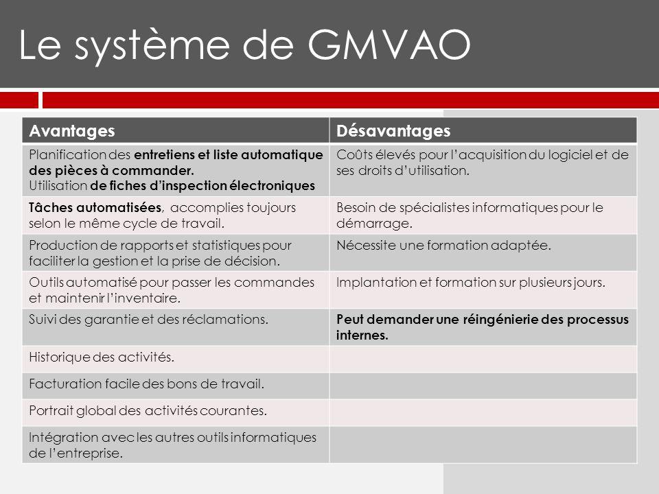 Le système de GMVAO AvantagesDésavantages Planification des entretiens et liste automatique des pièces à commander.
