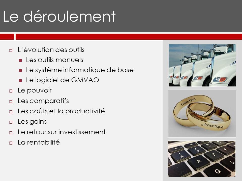 Le déroulement Lévolution des outils Les outils manuels Le système informatique de base Le logiciel de GMVAO Le pouvoir Les comparatifs Les coûts et la productivité Les gains Le retour sur investissement La rentabilité