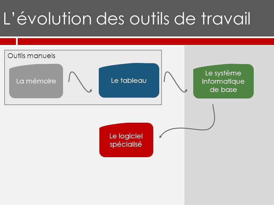 Outils manuels Lévolution des outils de travail La mémoire Le tableau Le logiciel spécialisé Le système informatique de base