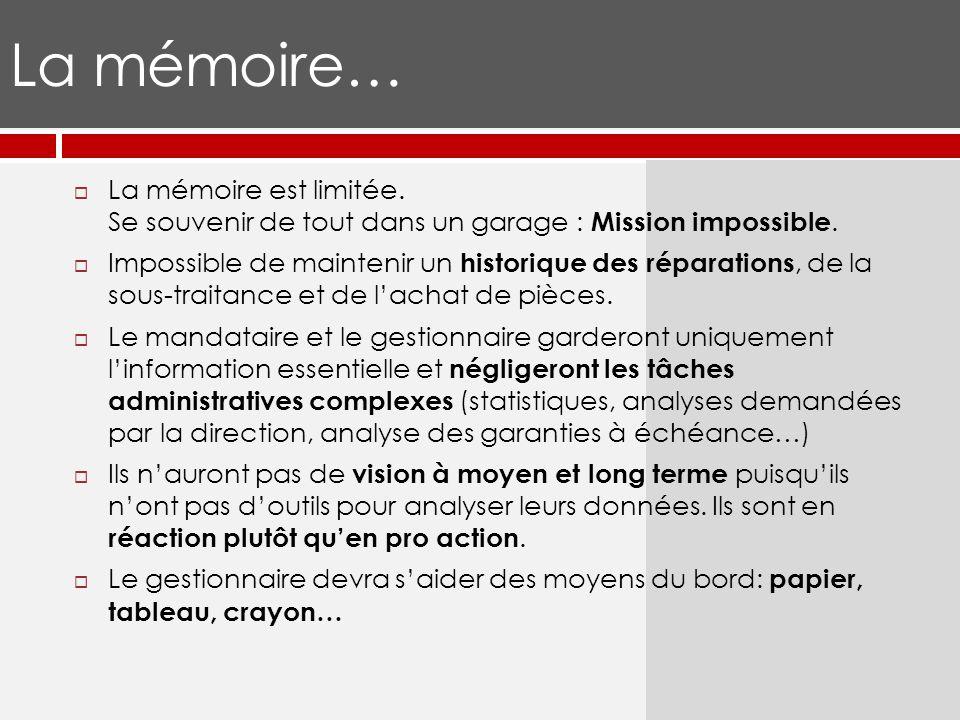 La mémoire… La mémoire est limitée. Se souvenir de tout dans un garage : Mission impossible.