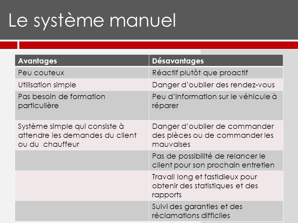 Le système manuel… Peut bien fonctionner quand on a un nombre limité de clients Ne tient pas la route si on veut prendre de lexpansion Demande dêtre très organisé et méticuleux.
