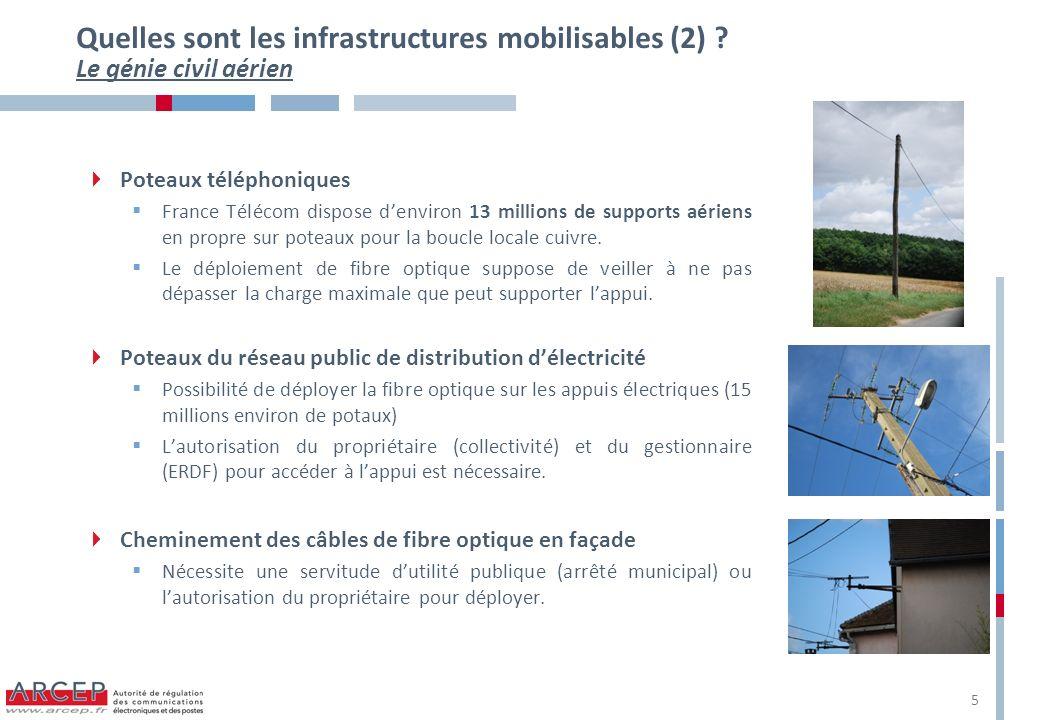 Quelles sont les infrastructures mobilisables (2) ? Le génie civil aérien Poteaux téléphoniques France Télécom dispose denviron 13 millions de support