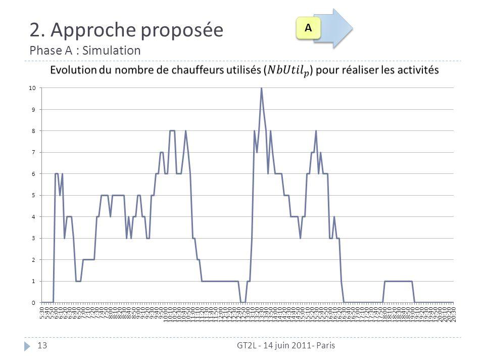 2. Approche proposée Phase A : Simulation GT2L - 14 juin 2011- Paris13 A A