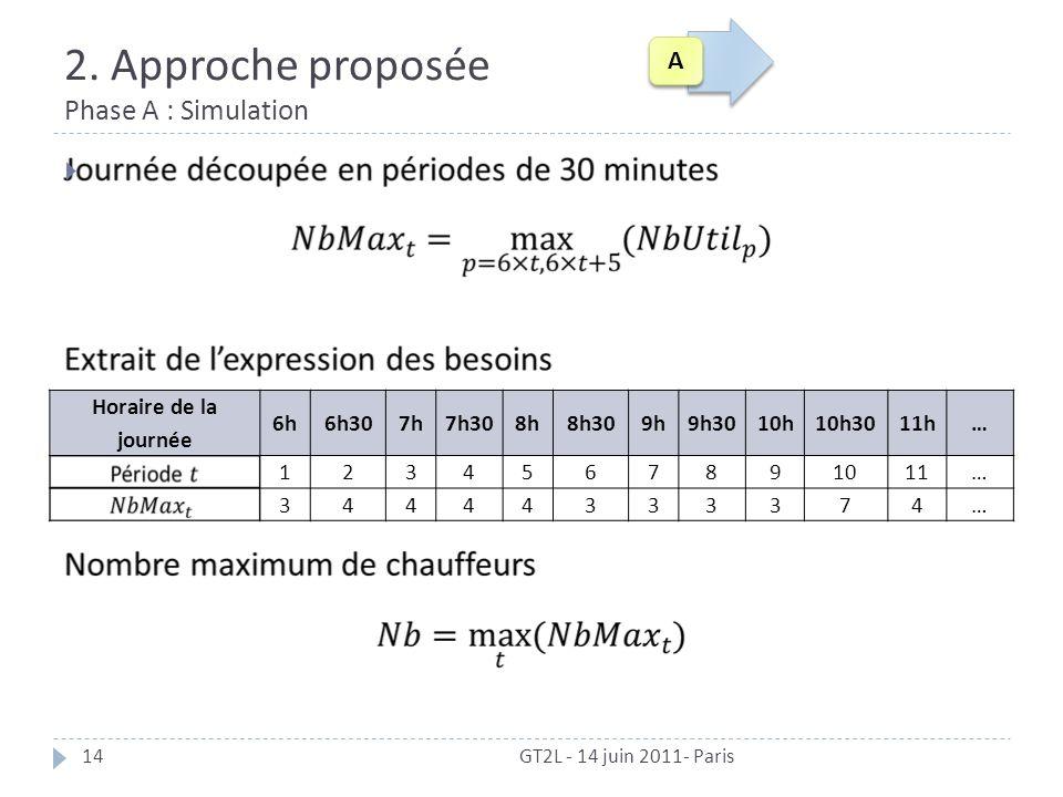 2. Approche proposée Phase A : Simulation GT2L - 14 juin 2011- Paris14 Horaire de la journée 6h6h307h7h308h8h309h9h3010h10h3011h… 1234567891011… 34444