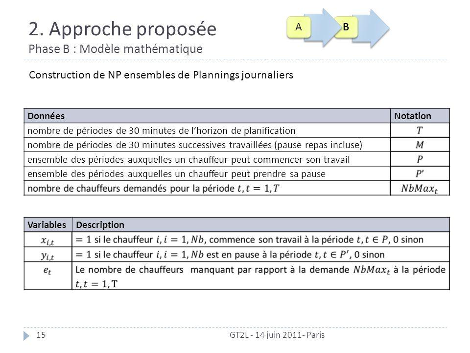2. Approche proposée Phase B : Modèle mathématique GT2L - 14 juin 2011- Paris15 VariablesDescription DonnéesNotation nombre de périodes de 30 minutes