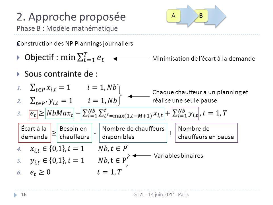 2. Approche proposée Phase B : Modèle mathématique GT2L - 14 juin 2011- Paris16 Minimisation de lécart à la demande Chaque chauffeur a un planning et