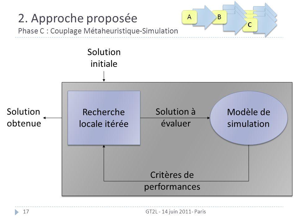 2. Approche proposée Phase C : Couplage Métaheuristique-Simulation GT2L - 14 juin 2011- Paris17 Recherche locale itérée Modèle de simulation Solution