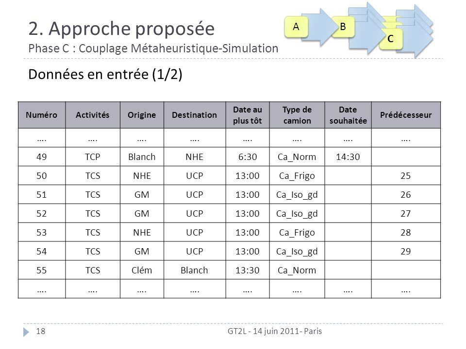2. Approche proposée Phase C : Couplage Métaheuristique-Simulation 18 Données en entrée (1/2) NuméroActivitésOrigineDestination Date au plus tôt Type