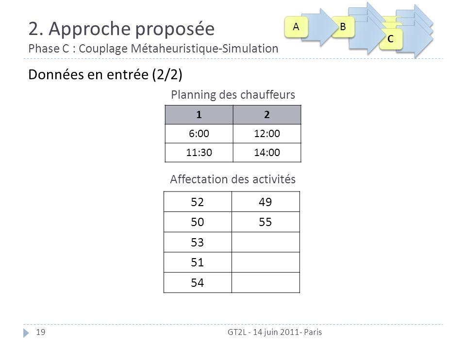 2. Approche proposée Phase C : Couplage Métaheuristique-Simulation 19 Données en entrée (2/2) Planning des chauffeurs Affectation des activités 12 6:0