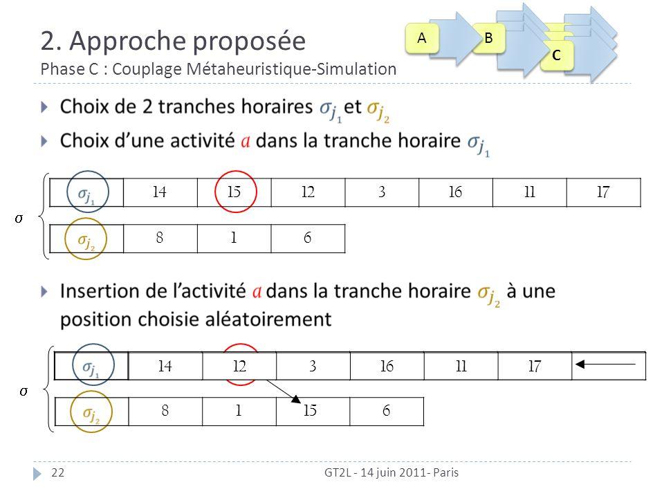 2. Approche proposée Phase C : Couplage Métaheuristique-Simulation 22 GT2L - 14 juin 2011- Paris 816 1415123161117 816 1415123161117 15 C C C C C C B
