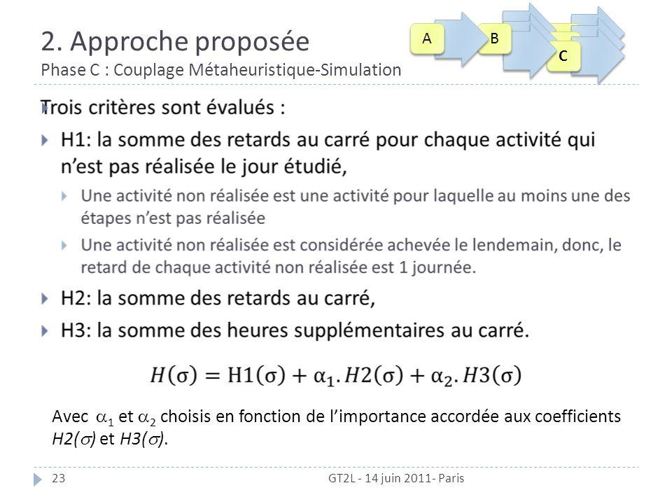 2. Approche proposée Phase C : Couplage Métaheuristique-Simulation GT2L - 14 juin 2011- Paris23 Avec 1 et 2 choisis en fonction de limportance accordé