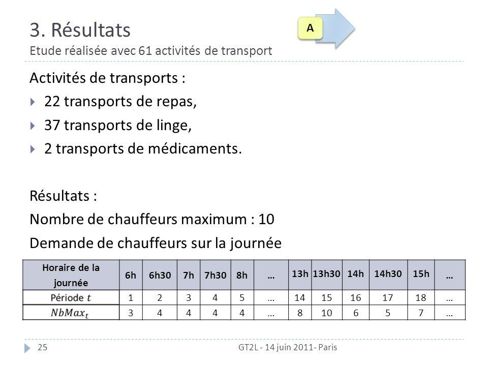 Activités de transports : 22 transports de repas, 37 transports de linge, 2 transports de médicaments. Résultats : Nombre de chauffeurs maximum : 10 D