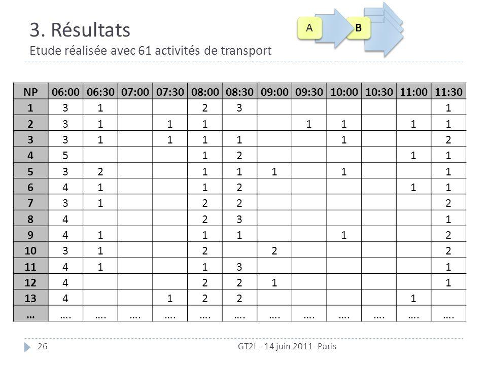3. Résultats Etude réalisée avec 61 activités de transport GT2L - 14 juin 2011- Paris26 NP06:0006:3007:0007:3008:0008:3009:0009:3010:0010:3011:0011:30