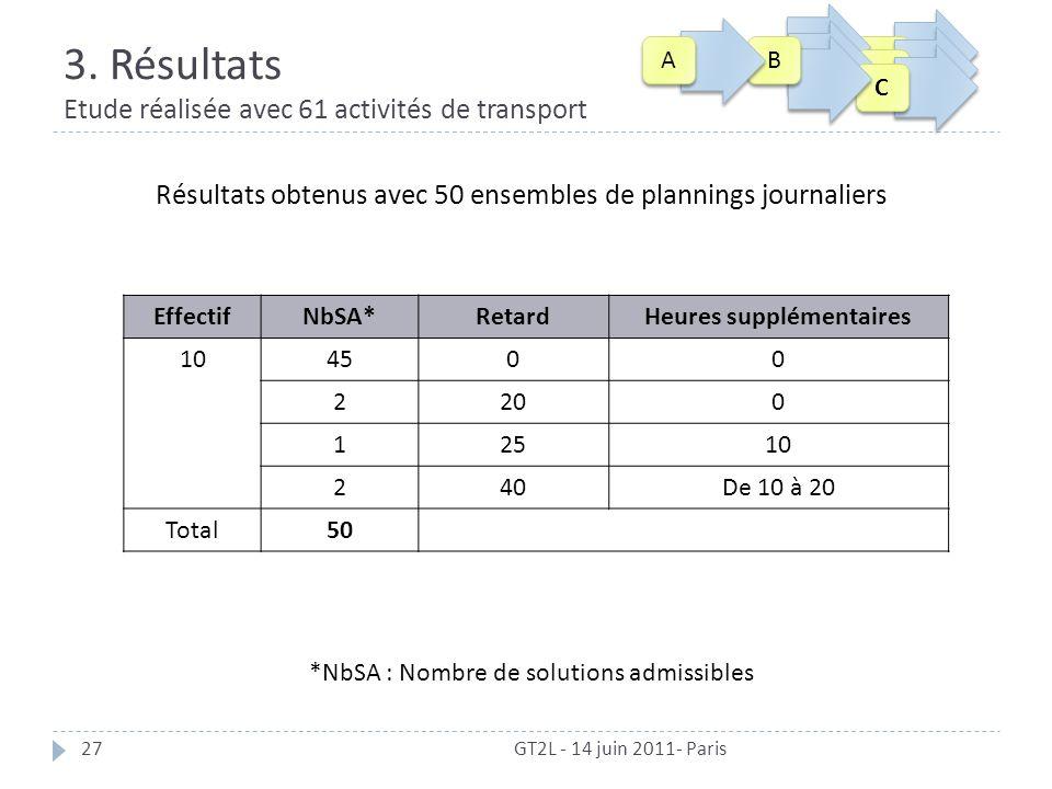 3. Résultats Etude réalisée avec 61 activités de transport GT2L - 14 juin 2011- Paris27 EffectifNbSA*RetardHeures supplémentaires 104500 2200 12510 24