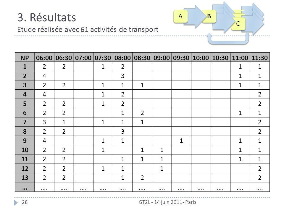 3. Résultats Etude réalisée avec 61 activités de transport GT2L - 14 juin 2011- Paris28 NP06:0006:3007:0007:3008:0008:3009:0009:3010:0010:3011:0011:30
