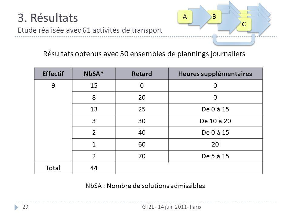3. Résultats Etude réalisée avec 61 activités de transport GT2L - 14 juin 2011- Paris29 Résultats obtenus avec 50 ensembles de plannings journaliers N
