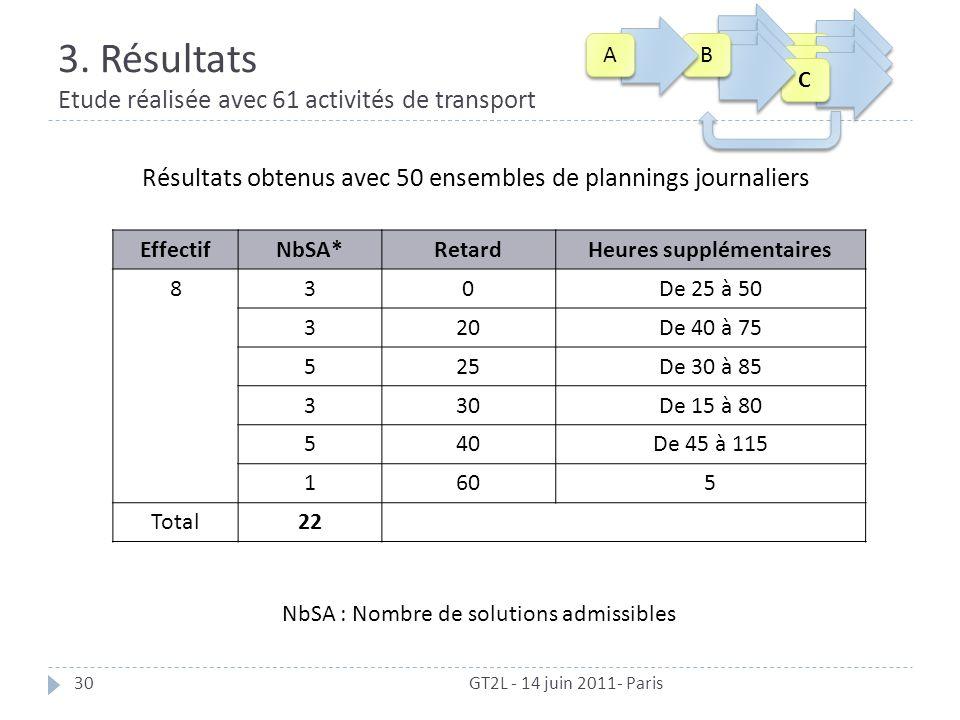3. Résultats Etude réalisée avec 61 activités de transport GT2L - 14 juin 2011- Paris30 Résultats obtenus avec 50 ensembles de plannings journaliers N