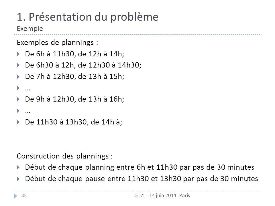 1. Présentation du problème Exemple GT2L - 14 juin 2011- Paris35 Exemples de plannings : De 6h à 11h30, de 12h à 14h; De 6h30 à 12h, de 12h30 à 14h30;