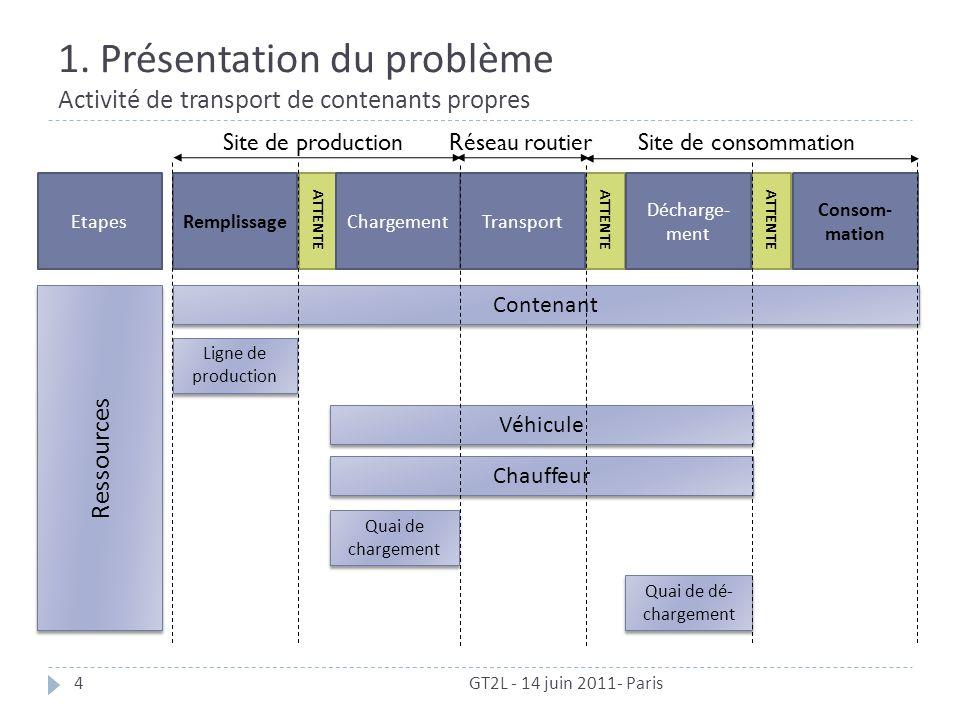 Réseau routier 1. Présentation du problème Activité de transport de contenants propres GT2L - 14 juin 2011- Paris4 ATTENTE Site de consommationSite de