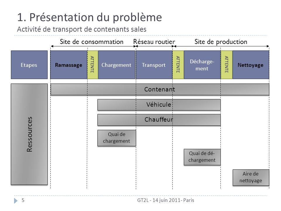 Réseau routier 1. Présentation du problème Activité de transport de contenants sales GT2L - 14 juin 2011- Paris5 ATTENTE Décharge- ment Site de produc