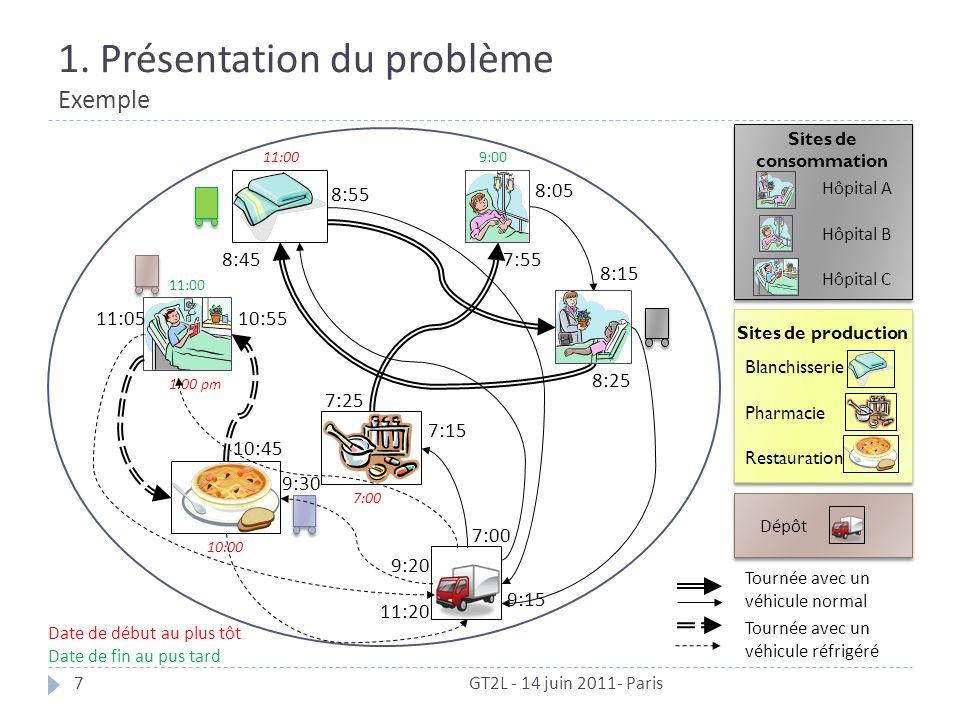 1. Présentation du problème Exemple GT2L - 14 juin 2011- Paris7 11:00 7:00 10:00 9:0011:00 1:00 pm Tournée avec un véhicule normal Hôpital B Hôpital C