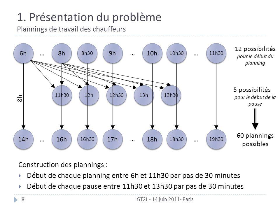 1. Présentation du problème Plannings de travail des chauffeurs GT2L - 14 juin 2011- Paris8 6h 11h30 12h30 12h 13h 13h30 11h30 10h30 8h 8h30 9h 10h …