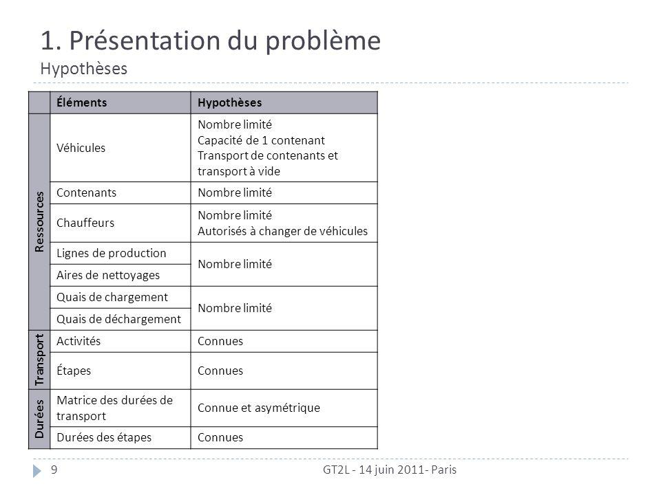 1. Présentation du problème Hypothèses GT2L - 14 juin 2011- Paris9 ÉlémentsHypothèses Ressources Véhicules Nombre limité Capacité de 1 contenant Trans