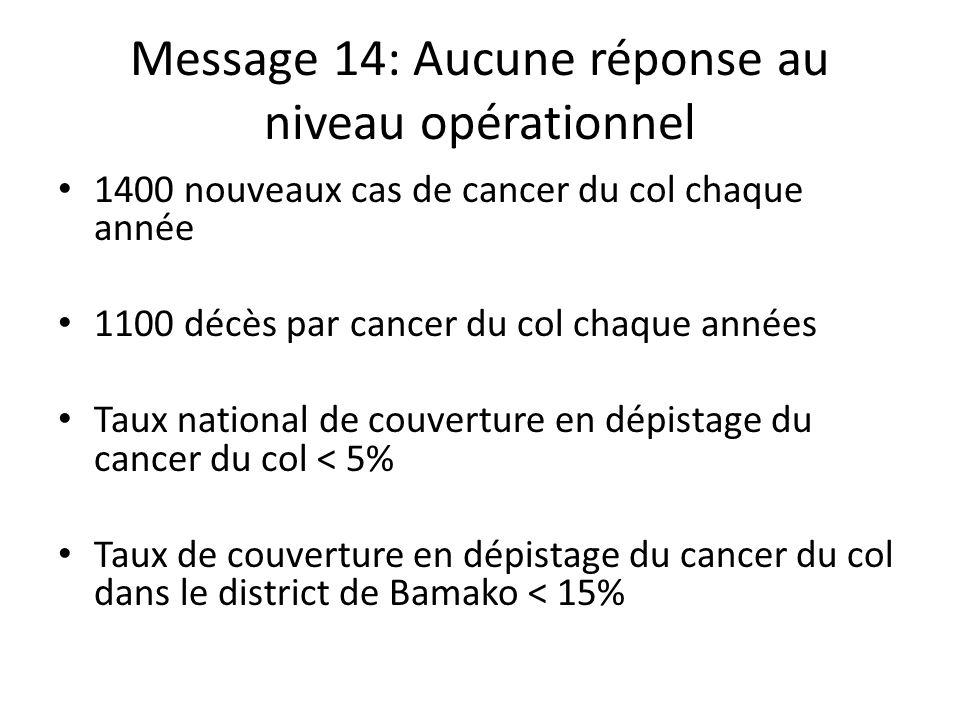 Message 14: Aucune réponse au niveau opérationnel 1400 nouveaux cas de cancer du col chaque année 1100 décès par cancer du col chaque années Taux nati