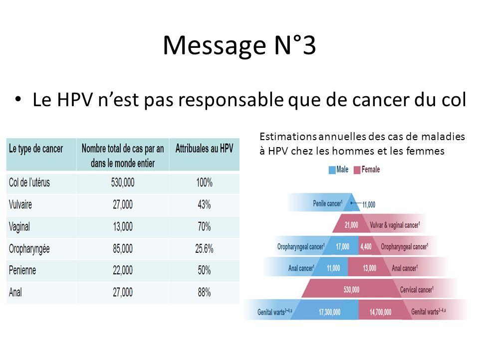 Message 4 Le HPV est en fait responsable de beaucoup de maladies Cancer du col et CIN Adénocarcinome du col et adénocarcinome in situ Cancer de la vulve et lésions intra- épithéliales vulvaires Papillomatose respiratoire récidivante Cancer de loropharynx Cancer du vagin et lésions intra-épithéliales du vagin Condylomes génitaux Cancer de lanus et lésions intra-épithéliales anales